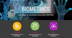 Biometrics Increase Security