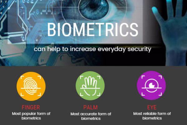 Biometrics Increase Security