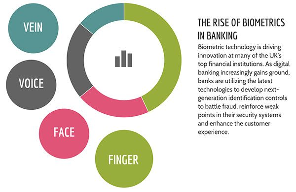 Rise of Biometrics in Banking